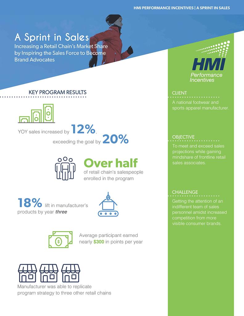 Sprint in Sales Case Study